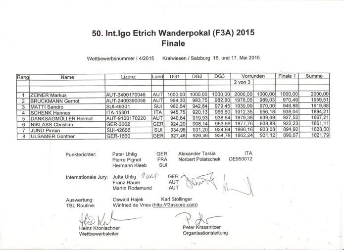 F3A Salzburg 2015 Wertung