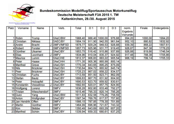 Ergebnisse F3A Kaltenkirchen
