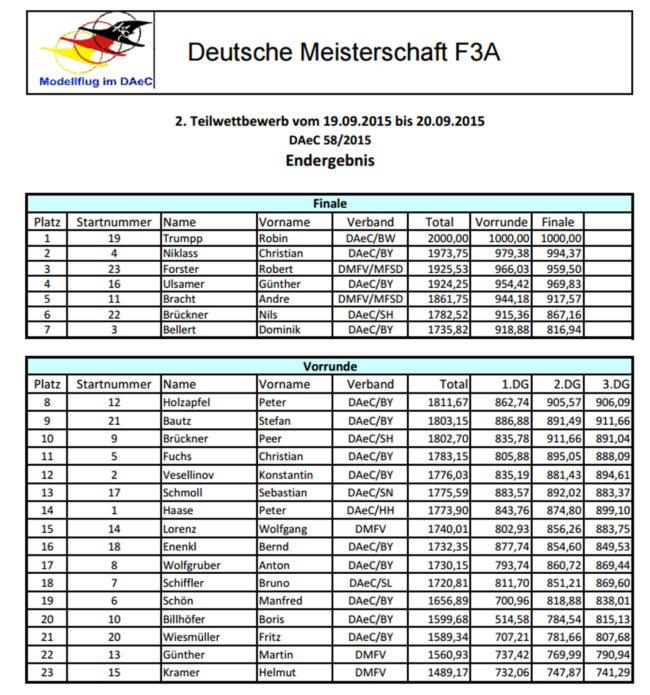 Ergebnisse F3A Regensburg